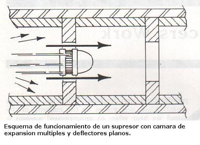 Esquema de funcionamiento de un supresor con cámara de expansión múltiple y deflectores planos