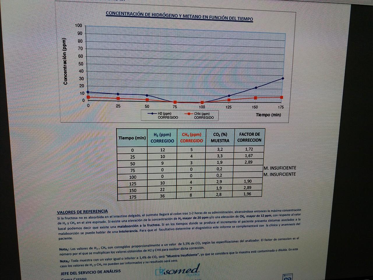 test de hidrogeno espirado gestation sobrecrecimiento bacteriano
