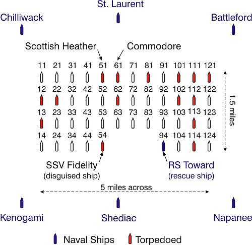 Esquema del convoy ONS 154, el HMS Fidelity se identifica como SSV y está en la última fila en el centro-babor del convoy, en una posición similar al buque de rescate RS Toward que está en el centro estribor. También se ve la posición de los escoltas canadienses, el destructor y dos corbetas a proa y tres corbetas a popa