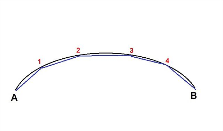 Gráfico de curva ortodrómica