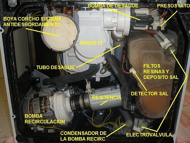 Competir en el coche bomba de lavado lavavajillas fagor for Lavavajillas fagor innovation error f6