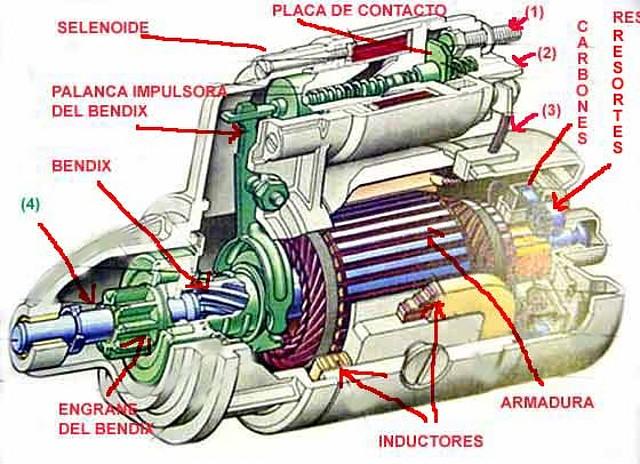 Partes del motor de arranque bendix