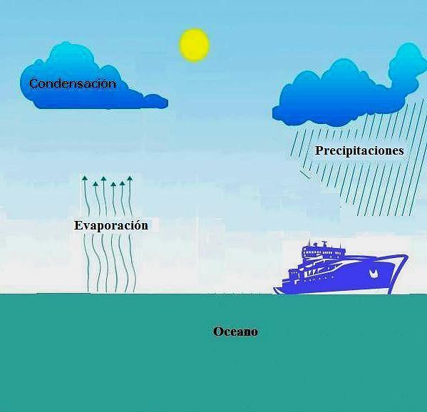La humedad relativa y el punto de roc o n utica - Quitar humedad del ambiente ...