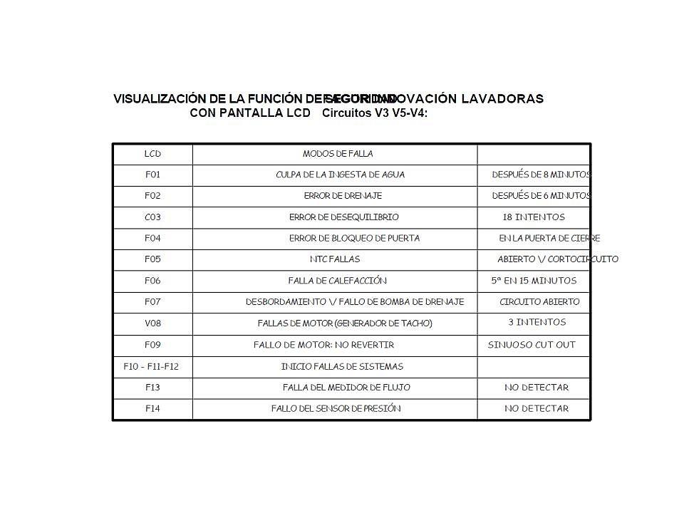 CODIGOS DE ERROR DE ELECTRODOMESTICOS - Error F08 Fagor-2810 - TEMAS