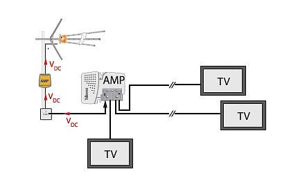 El antenista cambio instalaci n y distribuci n tv terrestre - Amplificador de antena interior ...