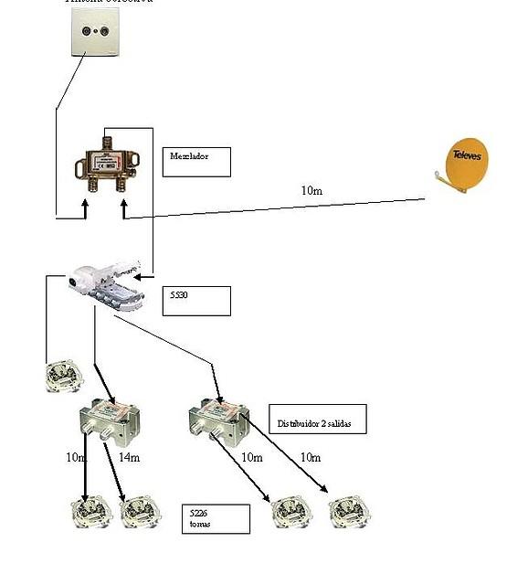 el antenista esquema instalacion antena y sat tv terrestre