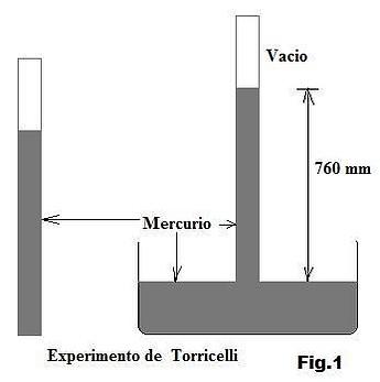 Resultado de imagen de experimento de Torricelli