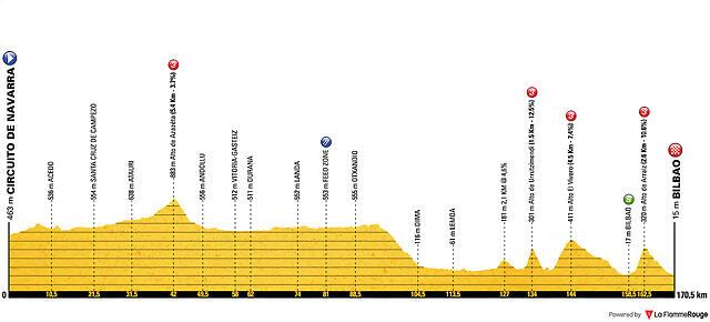 vuelta-a-espana-2019-stage-12