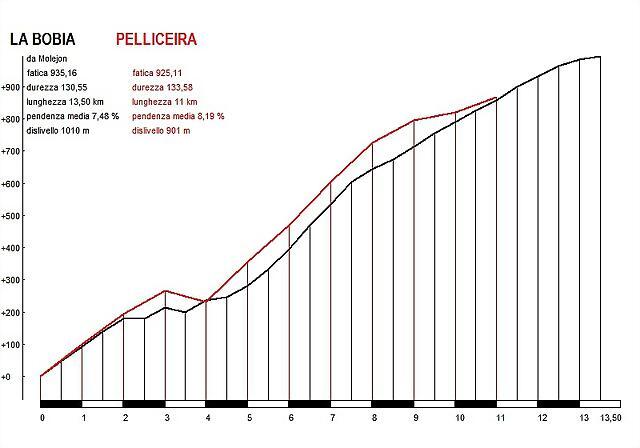 BOBIA VS PELLICEIRA