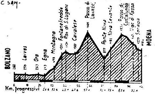 San Lugano 66