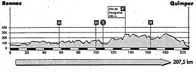 Bretaña 1991 (Rennes - Quimper)
