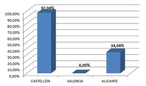 c valenciana