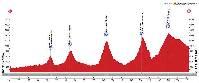 Diseño La Vuelta E05 Oviedo - Villablino