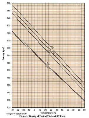 Jet Fuel Density