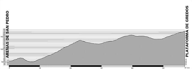 Plataforma de Gredos