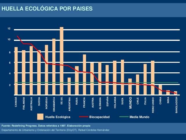 Huella ecologica por paises