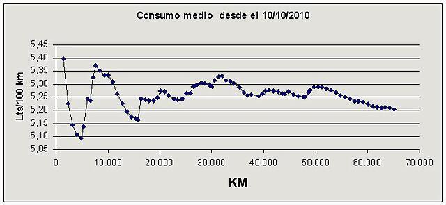 consumo medio durante 65 000 km