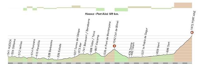 Huesca - Port Aine 189 km