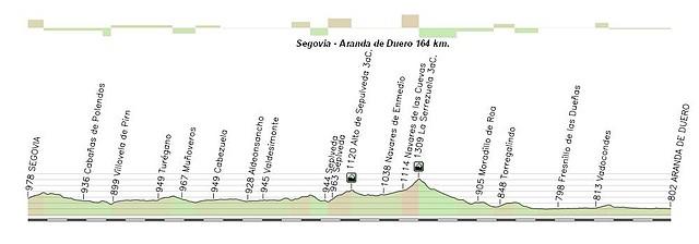 Segovia - Aranda de Duero 164 Km