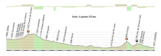 Soria - Logroño 172 km