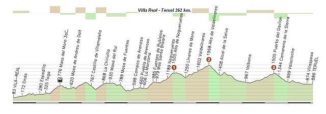 Vila- Real - Teruel 262 km 2