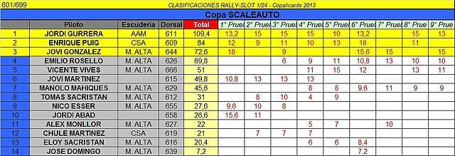 CLASIFICACION FINAL SCALEAUTO COPALICANTE 2013
