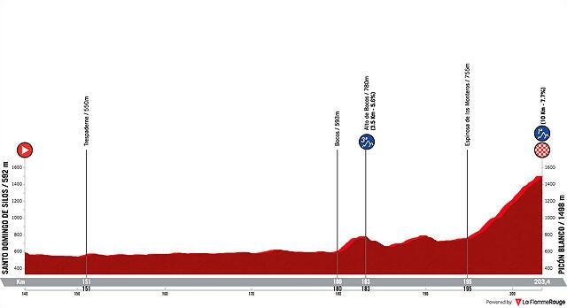 la-vuelta-ciclista-a-espana-2021-stage-3
