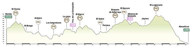 Ronda - Almuñecar 234 km