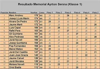 Resultado carrera Memorial