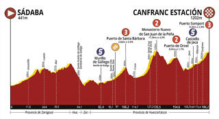 Vuelta-Aragon-2019-Profile-Stage-2