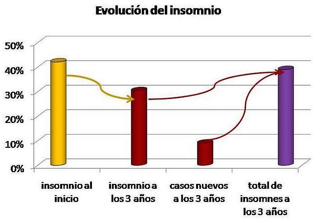 evolucion_del_insomnio
