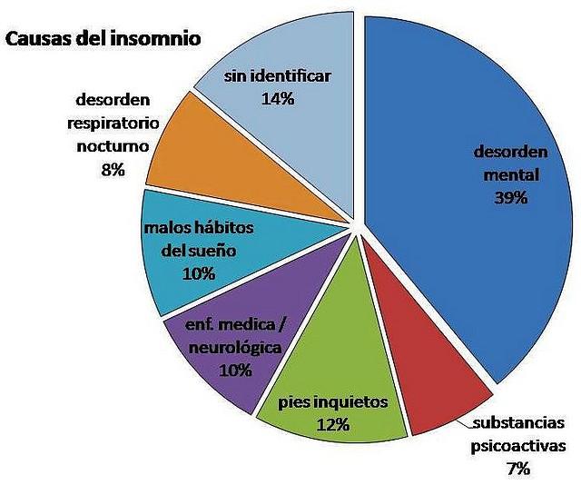 causas_del_insomnio