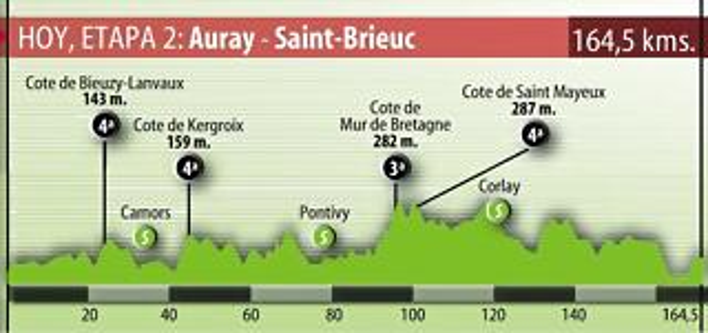 Bretaña 2008 (Auray - Saint Brieuc)