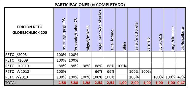 participaciones