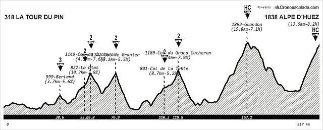 La+Tour+Du+Pin+-+Alpe+d´Huez