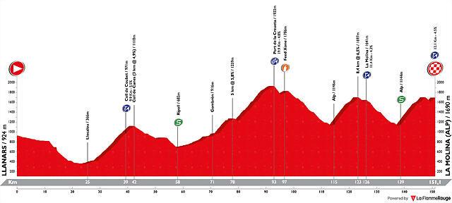 volta-ciclista-a-catalunya-2019-stage-4
