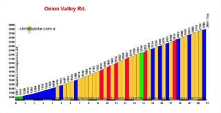 Onion-Valley-Rd_profile