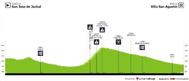 vuelta-ciclista-a-la-provincia-de-san-juan-2020-stage-4-profile-06adf56073