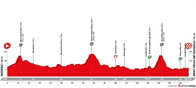 volta-ciclista-a-catalunya-2019-stage-2