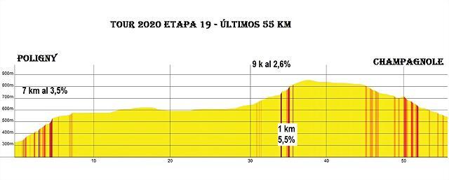 t'20-19-last 55 km