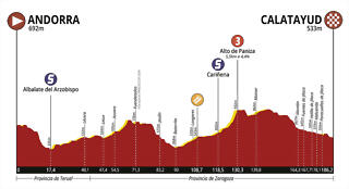 Vuelta-Aragon-2019-Profile-Stage-1