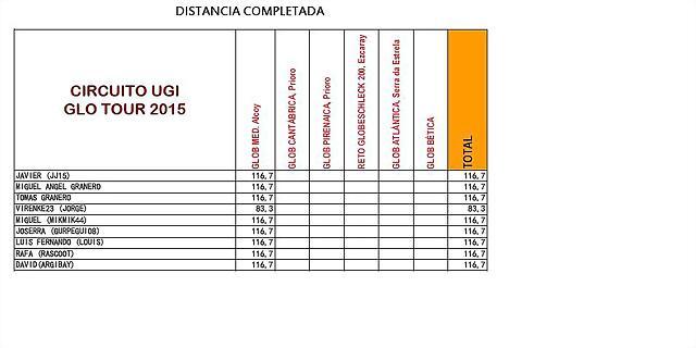 distancia2015