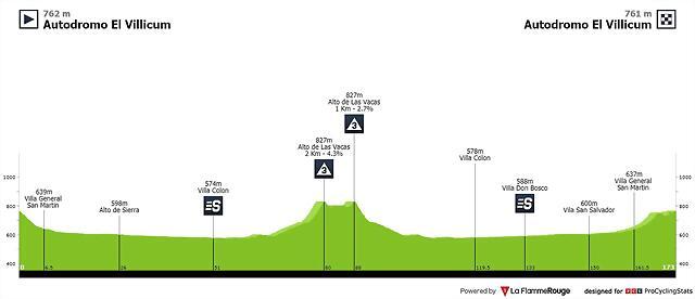 vuelta-ciclista-a-la-provincia-de-san-juan-2020-stage-6-profile-389158216f