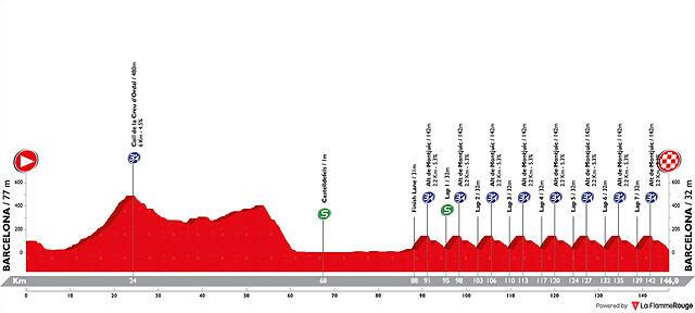 volta-ciclista-a-catalunya-2019-stage-7