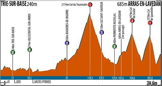 route-du-sud-2012-stage-3-profile