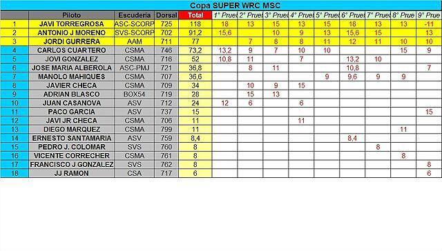 CLASIFICACION COPALICANTE 2014 SWRC