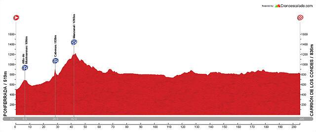 Diseño La Vuelta E06 Ponferrada - Carrión de los Condes
