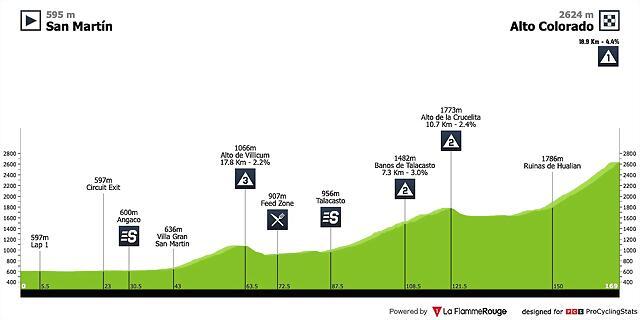 vuelta-ciclista-a-la-provincia-de-san-juan-2020-stage-5-profile-n2-82a0b6fc3b