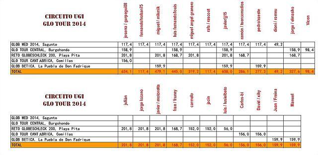 distancias-glotourfinal2014
