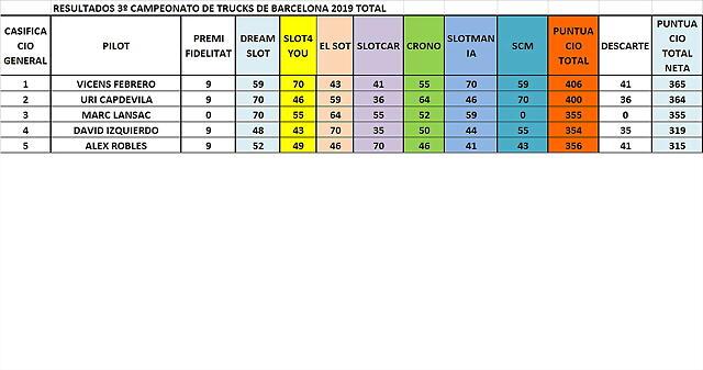 CLASIFICACIO DESPUES DE SCM 1 AL 5